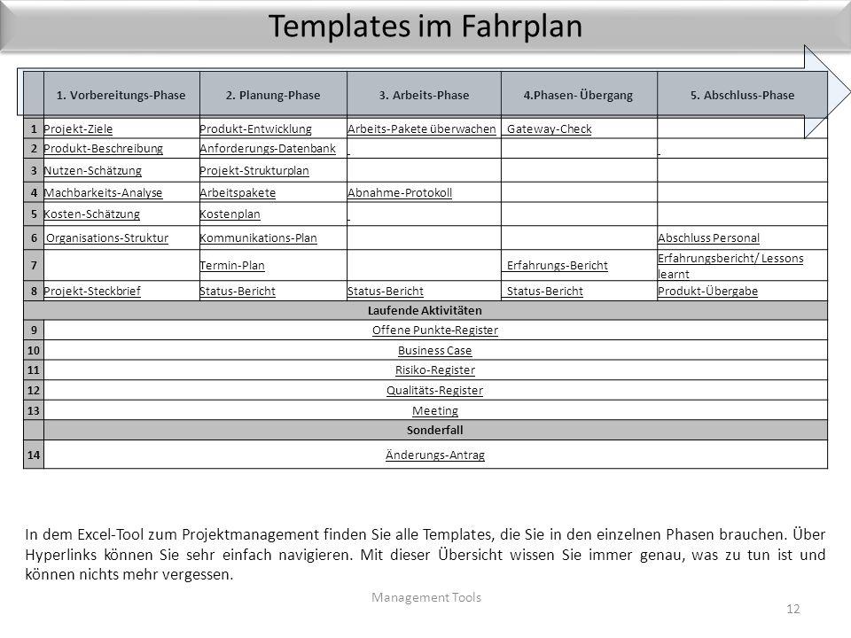 Fahrplan Projektmanagement Management Tools11 Diese Übersicht ist der Fahrplan für Ihr Projekt. Arbeiten Sie einfach die einzelnen Templates der Reihe