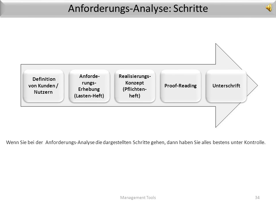 Anforderungs-Analyse-2 Management Tools33 3.Pflichten-Heft: Beschreiben Sie im nächsten Schritt, durch welche Konfigurations-Elemente / Bauteile die e