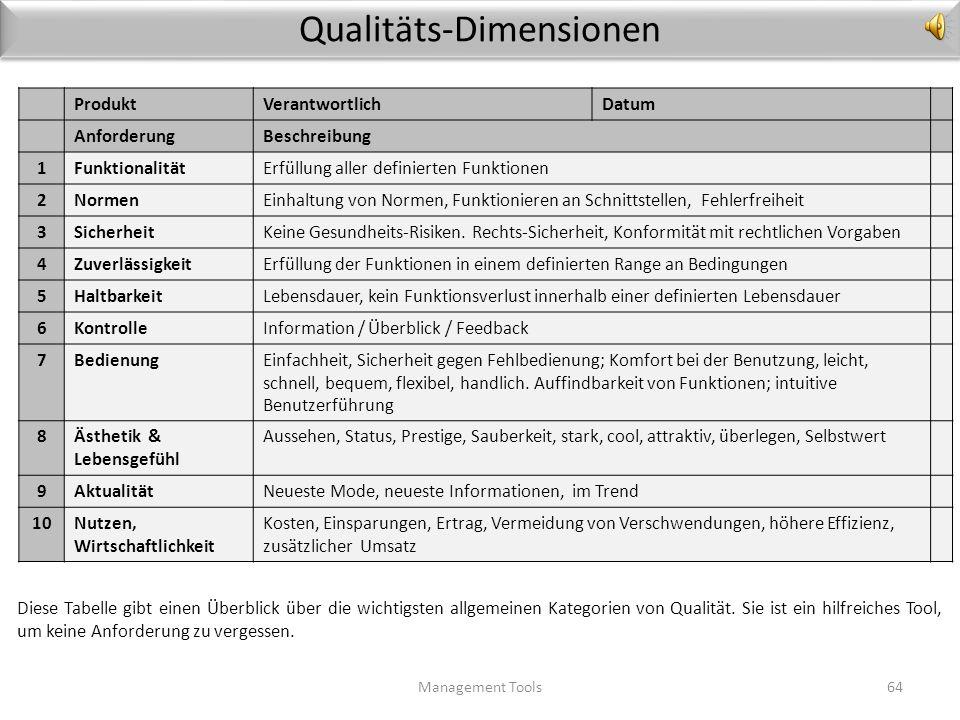 Qualitäts-Management im Projekt Management Tools63 Für ein optimales Qualitäts-Management im Projekt gibt es die folgenden Schritte 1.Die Qualitäts-Pl