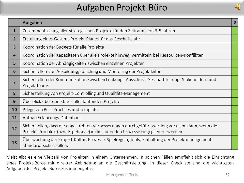 Projekt-Management- Häufige Probleme Management Tools86 ProblemLösung 1Ziele unklar, Ziele werden unterschiedlich interpretiertProjekt-Ziele 2Lastenhe
