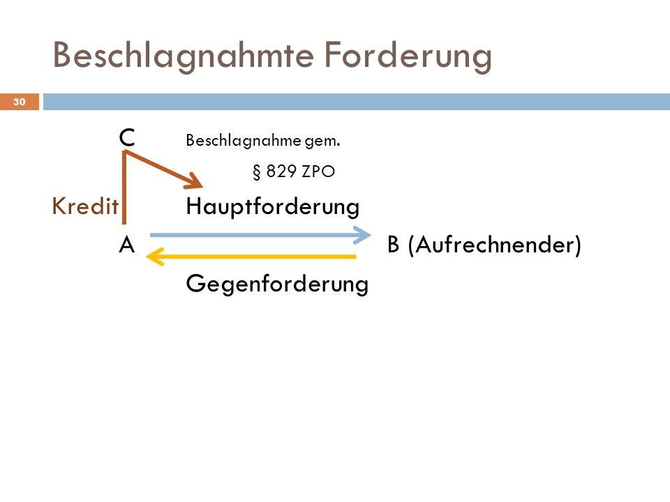 Beschlagnahmte Forderung 30 C Beschlagnahme gem. § 829 ZPO KreditHauptforderung AB (Aufrechnender) Gegenforderung