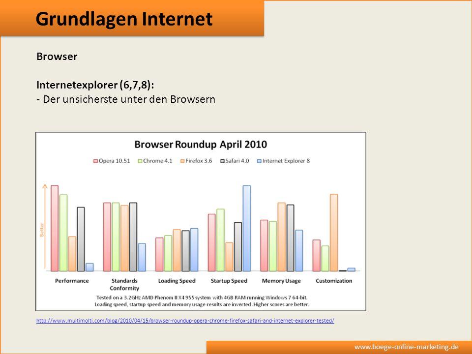 Grundlagen Internet www.boege-online-marketing.de Browser Internetexplorer (6,7,8): - Der unsicherste unter den Browsern http://www.multimolti.com/blo