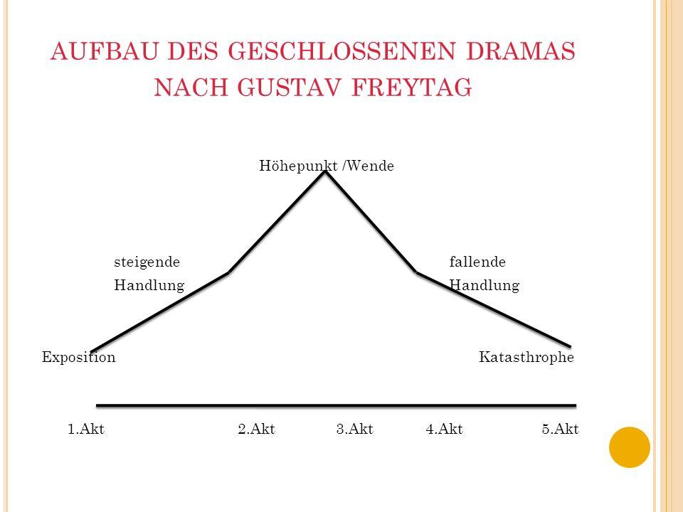 Für den typischen Aufbau eines Dramas der geschlossenen Form hat Gustav Freytag 1863 ein Schema entworfen, in dem der Handlungsaufbau als Pyramide dar