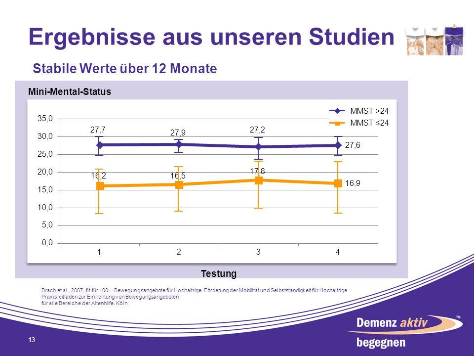 Ergebnisse aus unseren Studien 13 Stabile Werte über 12 Monate Mini-Mental-Status Testung MMST >24 MMST 24 Brach et al., 2007, fit für 100 – Bewegungs