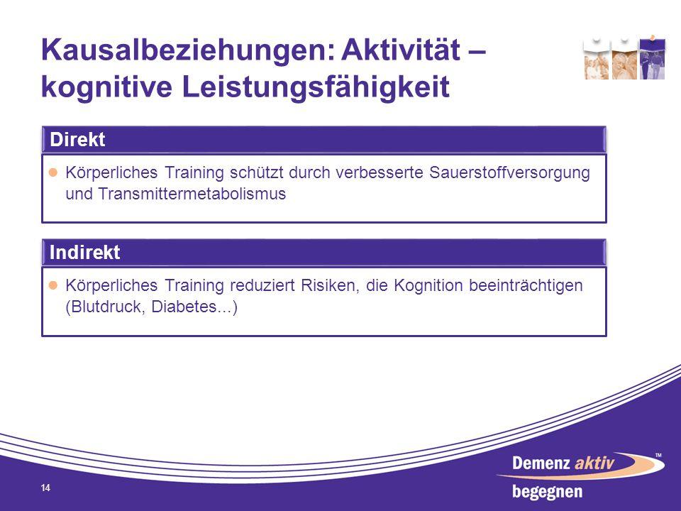 Kausalbeziehungen: Aktivität – kognitive Leistungsfähigkeit 14 Direkt Körperliches Training schützt durch verbesserte Sauerstoffversorgung und Transmi