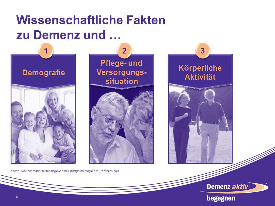 Wissenschaftliche Fakten zu Demenz und … 5 1 1 Demografie Pflege- und Versorgungs- situation Körperliche Aktivität 2 2 3 3 Fotos: Deutsches Institut f