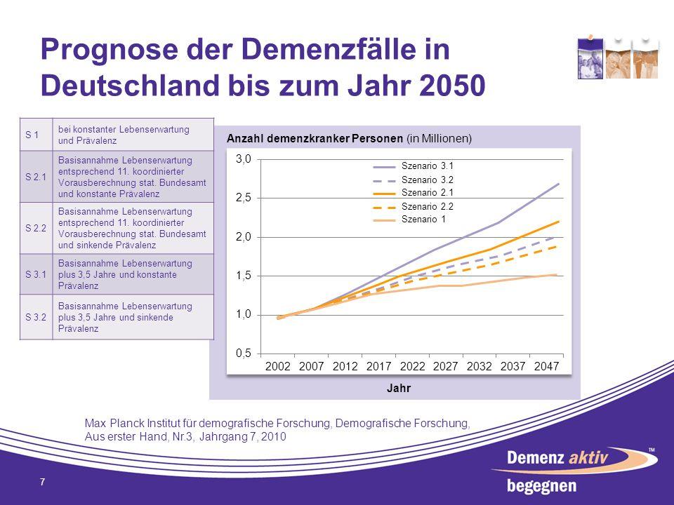 Prognose der Demenzfälle in Deutschland bis zum Jahr 2050 7 S 1 bei konstanter Lebenserwartung und Prävalenz S 2.1 Basisannahme Lebenserwartung entspr