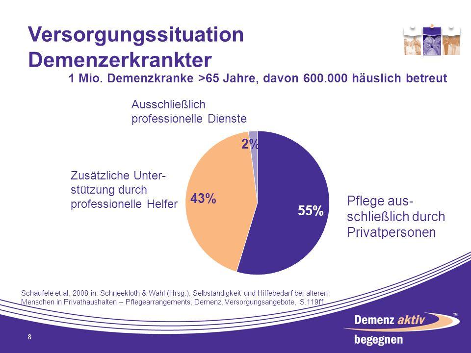 Versorgungssituation Demenzerkrankter 8 1 Mio. Demenzkranke >65 Jahre, davon 600.000 häuslich betreut Schäufele et al, 2008 in: Schneekloth & Wahl (Hr