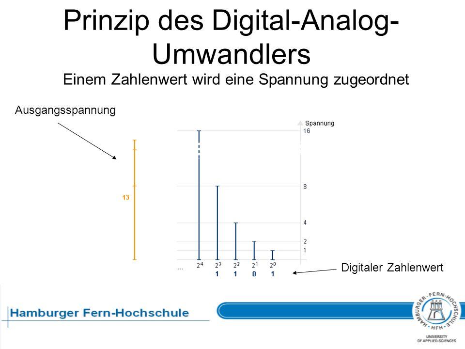 Prinzip des Digital-Analog- Umwandlers Ausgangsspannung Digitaler Zahlenwert Einem Zahlenwert wird eine Spannung zugeordnet