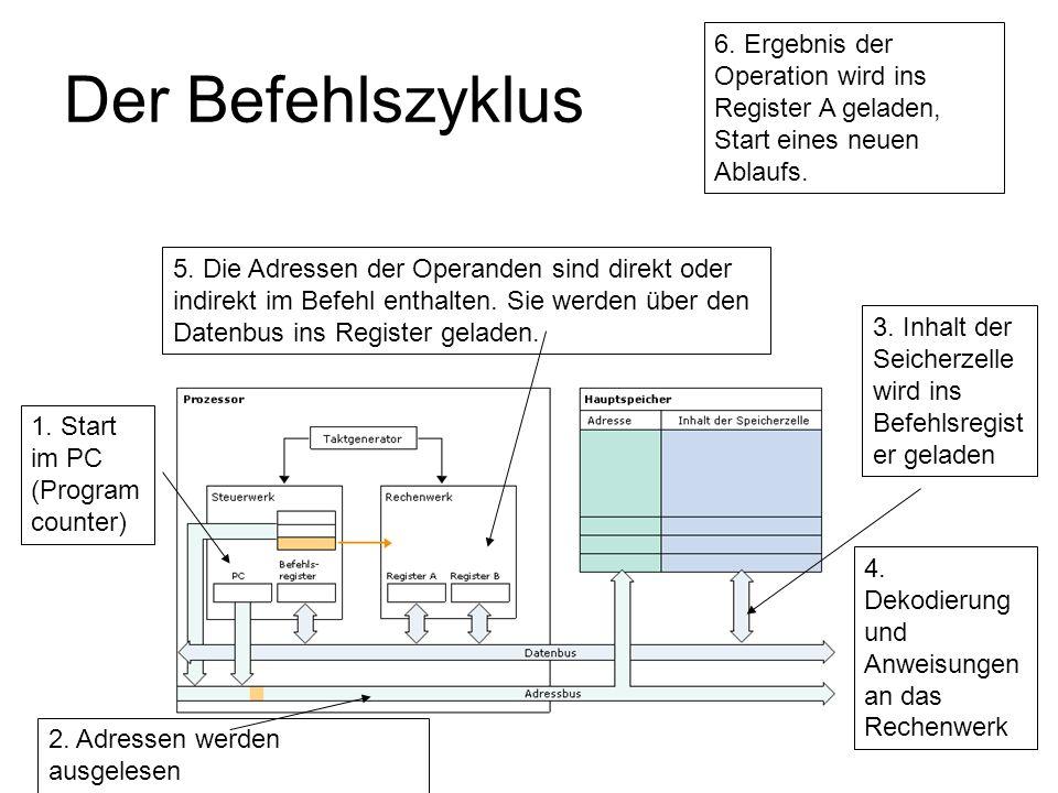Der Befehlszyklus 1. Start im PC (Program counter) 2. Adressen werden ausgelesen 3. Inhalt der Seicherzelle wird ins Befehlsregist er geladen 4. Dekod