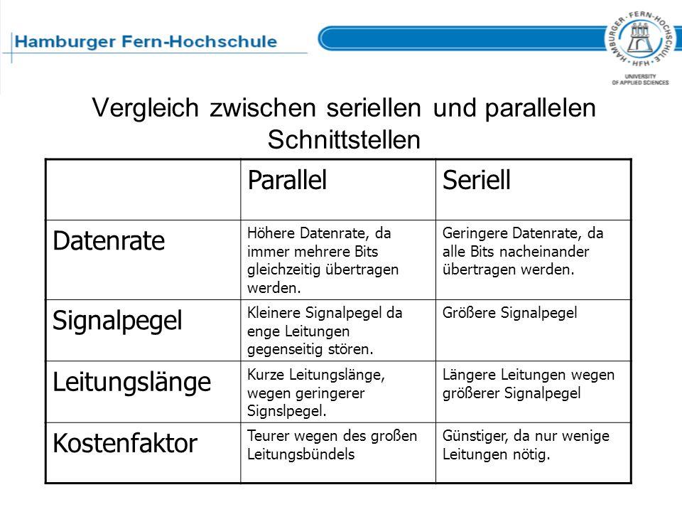Vergleich zwischen seriellen und parallelen Schnittstellen ParallelSeriell Datenrate Höhere Datenrate, da immer mehrere Bits gleichzeitig übertragen w