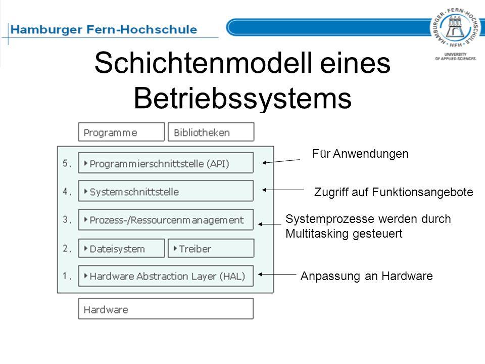 Schichtenmodell eines Betriebssystems Für Anwendungen Zugriff auf Funktionsangebote Anpassung an Hardware Systemprozesse werden durch Multitasking ges