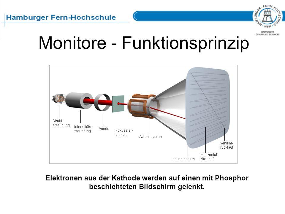 Monitore - Funktionsprinzip Elektronen aus der Kathode werden auf einen mit Phosphor beschichteten Bildschirm gelenkt.