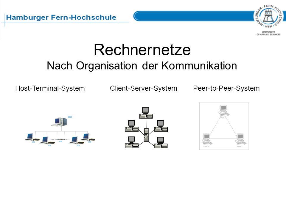 Rechnernetze Nach Organisation der Kommunikation Host-Terminal-SystemClient-Server-SystemPeer-to-Peer-System