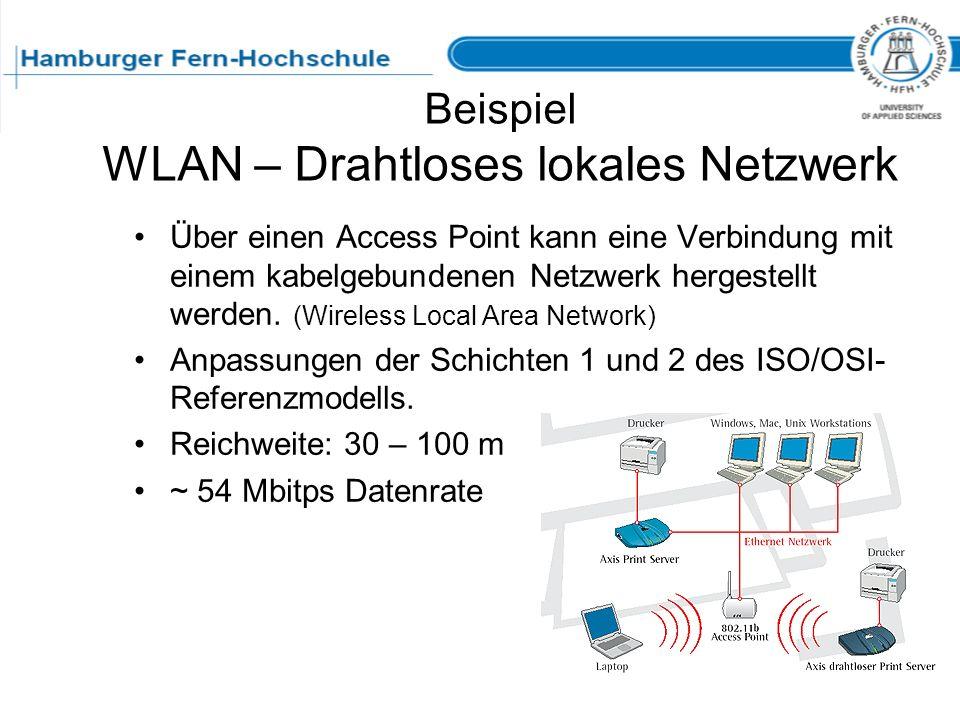 Beispiel WLAN – Drahtloses lokales Netzwerk Über einen Access Point kann eine Verbindung mit einem kabelgebundenen Netzwerk hergestellt werden. (Wirel