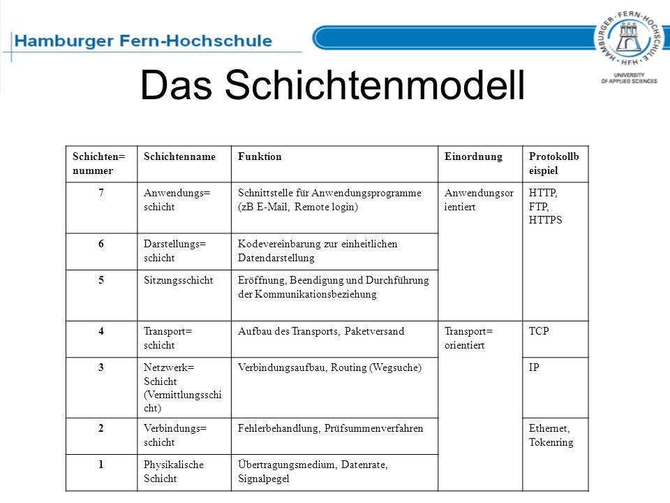 Das Schichtenmodell Schichten= nummer SchichtennameFunktionEinordnungProtokollb eispiel 7Anwendungs= schicht Schnittstelle für Anwendungsprogramme (zB