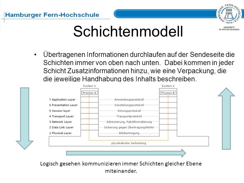 Schichtenmodell Übertragenen Informationen durchlaufen auf der Sendeseite die Schichten immer von oben nach unten. Dabei kommen in jeder Schicht Zusat