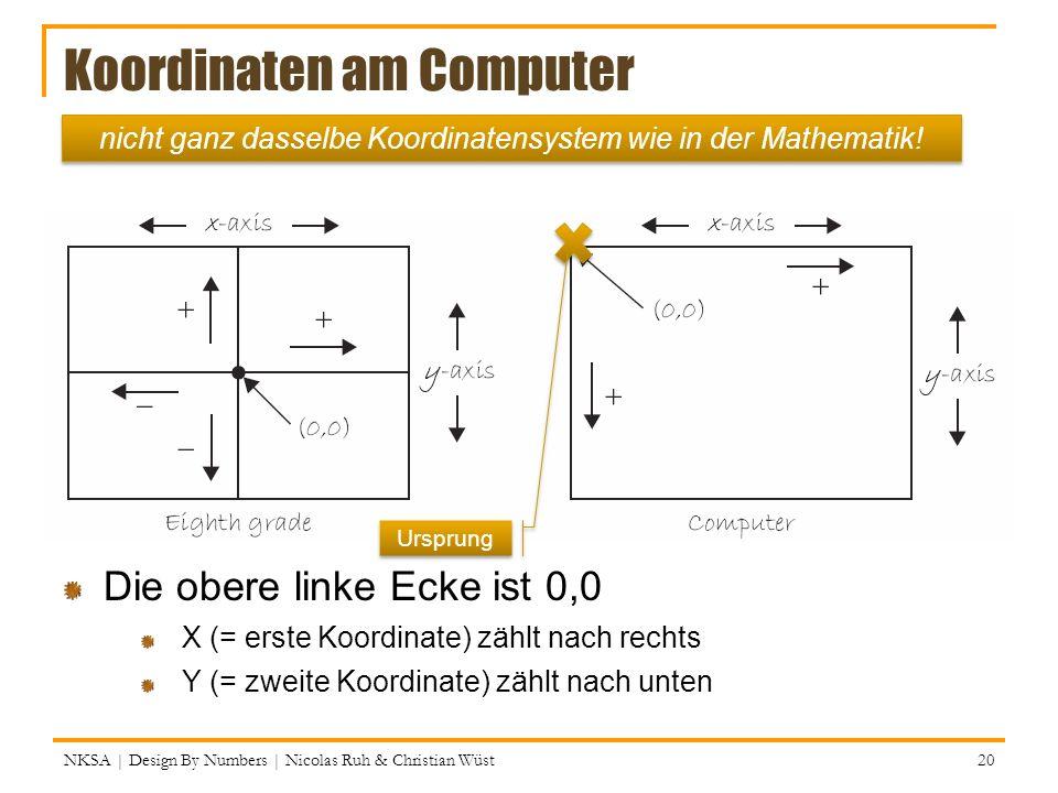 Koordinaten am Computer Die obere linke Ecke ist 0,0 X (= erste Koordinate) zählt nach rechts Y (= zweite Koordinate) zählt nach unten NKSA | Design B