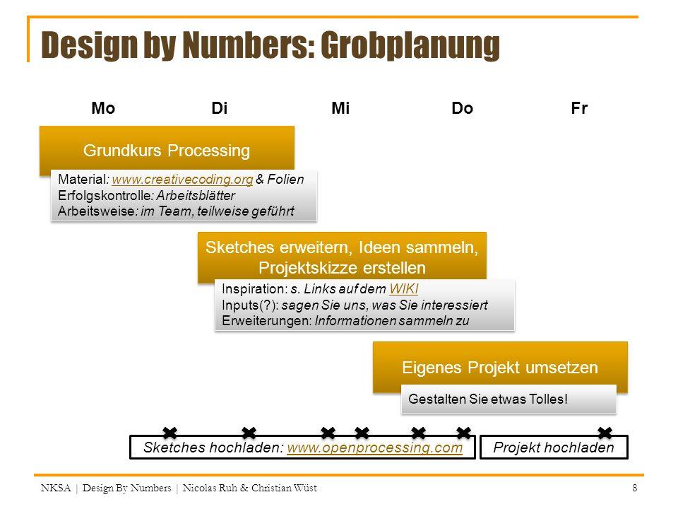 Übergabe- wert (e) NKSA | Design By Numbers | Nicolas Ruh & Christian Wüst 89 void draw() { background(0); // Übergib vier Werte an drawCar drawCar( 100,100,64, color(200,200,0) ); drawCar( 50,75,32, color(0,200,100) ); drawCar( 80,175,40, color(200,0,0) ); } // drawCar erwartet vier Werte, drei ints & eine color void drawCar(int x, int y, int thesize, color c) { // Hier können jetzt die vier Variablen (x, y, thesize // & c) benutzt werden, sie haben zunächst die über – // gebenen Werte … }
