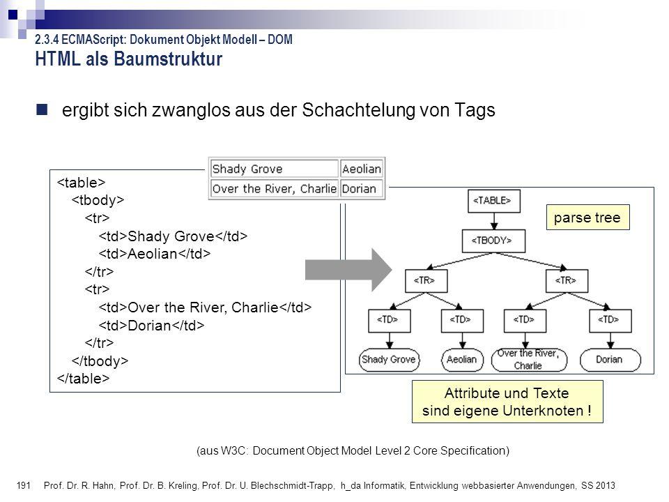 191 Prof. Dr. R. Hahn, Prof. Dr. B. Kreling, Prof. Dr. U. Blechschmidt-Trapp, h_da Informatik, Entwicklung webbasierter Anwendungen, SS 2013 ergibt si
