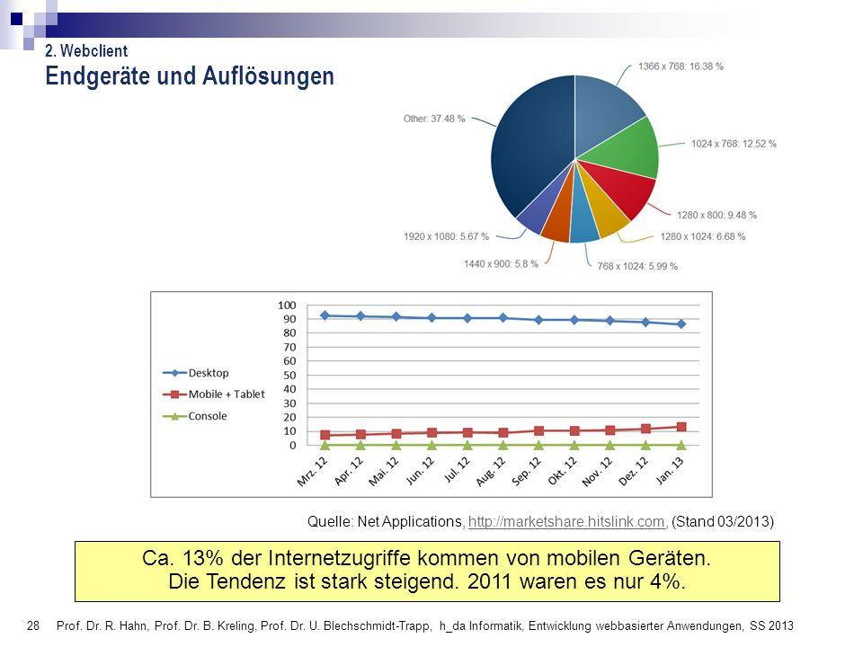 28 Endgeräte und Auflösungen Prof. Dr. R. Hahn, Prof. Dr. B. Kreling, Prof. Dr. U. Blechschmidt-Trapp, h_da Informatik, Entwicklung webbasierter Anwen