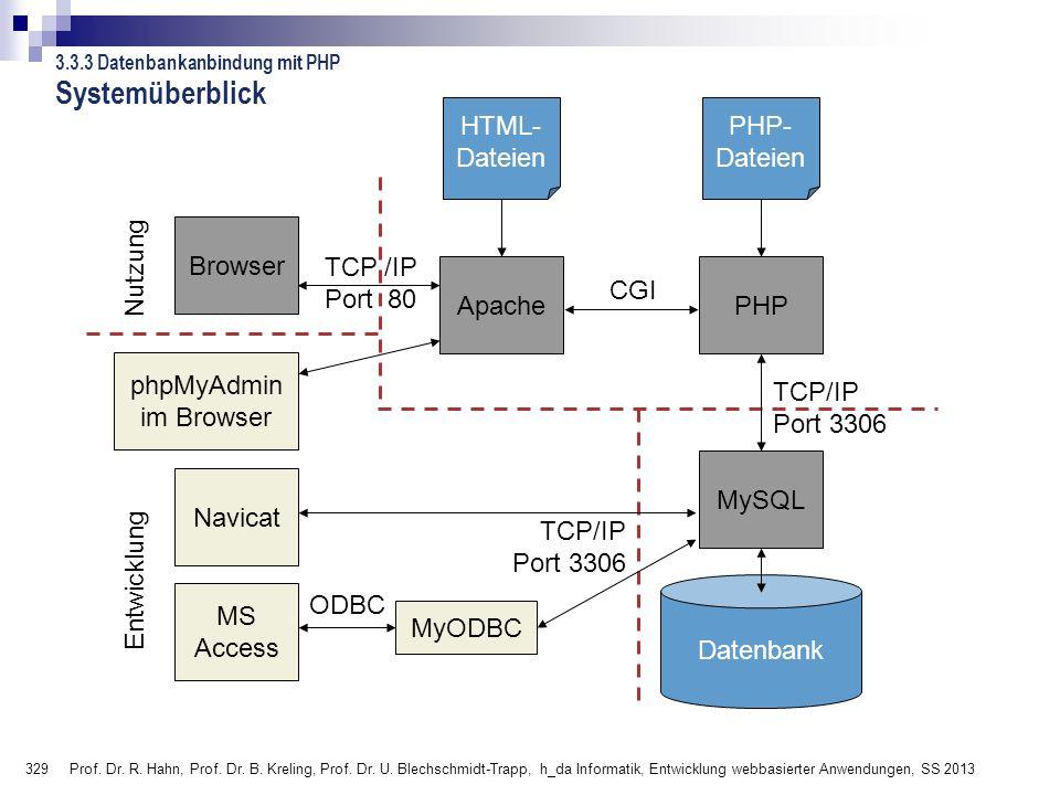329 Prof. Dr. R. Hahn, Prof. Dr. B. Kreling, Prof. Dr. U. Blechschmidt-Trapp, h_da Informatik, Entwicklung webbasierter Anwendungen, SS 2013 3.3.3 Dat