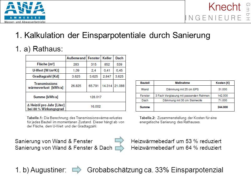 Biomasse in Nahwärmenetzen 1. Kalkulation der Einsparpotentiale durch Sanierung 1. a) Rathaus: Tabelle.2: Zusammenstellung der Kosten für eine energet
