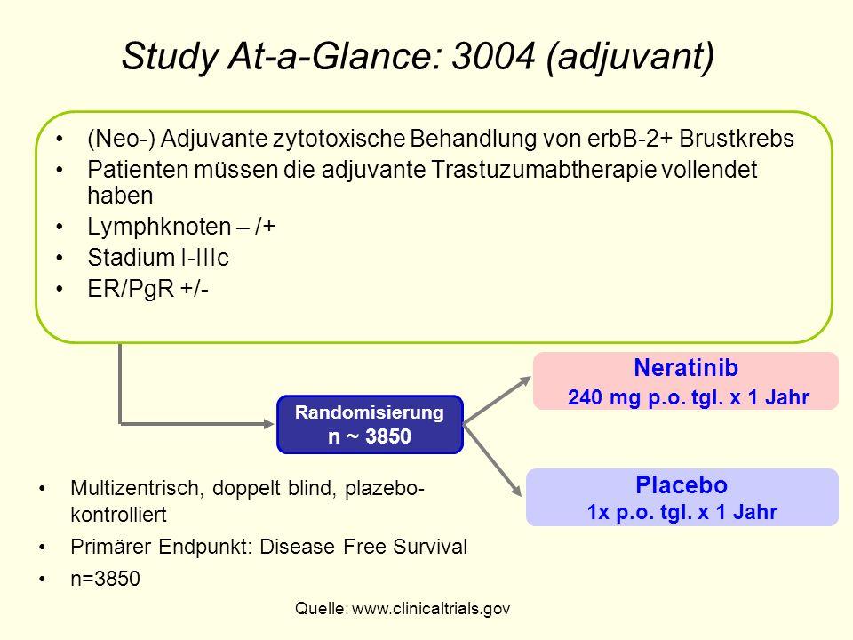 Study At-a-Glance: 3004 (adjuvant) Placebo 1x p.o. tgl. x 1 Jahr Randomisierung n ~ 3850 Neratinib 240 mg p.o. tgl. x 1 Jahr (Neo-) Adjuvante zytotoxi