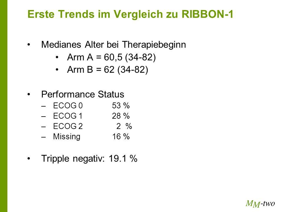 Erste Trends im Vergleich zu RIBBON-1 Medianes Alter bei Therapiebeginn Arm A = 60,5 (34-82) Arm B = 62 (34-82) Performance Status –ECOG 053 % –ECOG 1