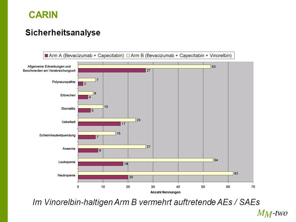 CARIN Sicherheitsanalyse Im Vinorelbin-haltigen Arm B vermehrt auftretende AEs / SAEs