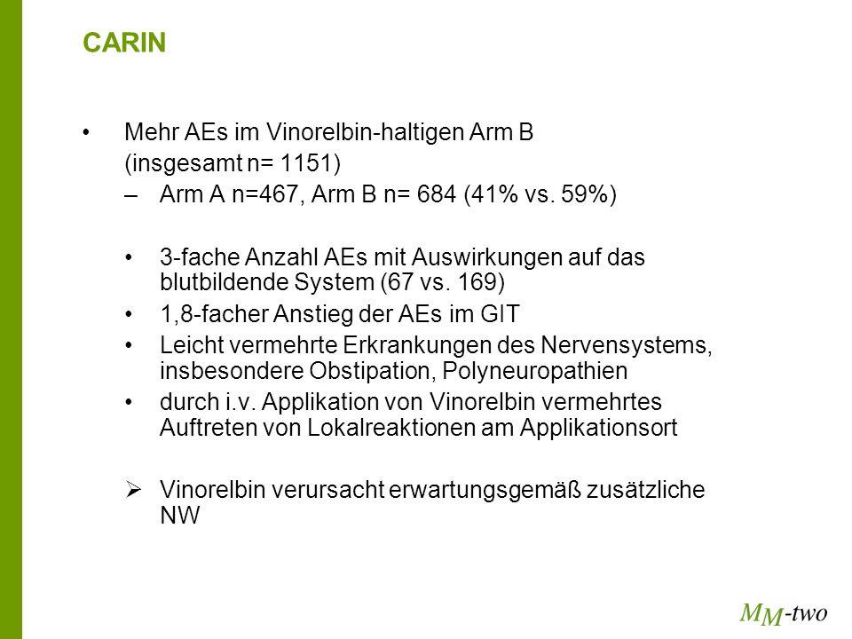 CARIN Mehr AEs im Vinorelbin-haltigen Arm B (insgesamt n= 1151) –Arm A n=467, Arm B n= 684 (41% vs. 59%) 3-fache Anzahl AEs mit Auswirkungen auf das b