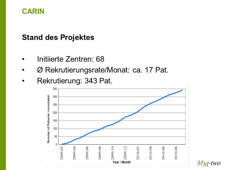 CARIN Stand des Projektes Initiierte Zentren: 68 Ø Rekrutierungsrate/Monat: ca. 17 Pat. Rekrutierung: 343 Pat.