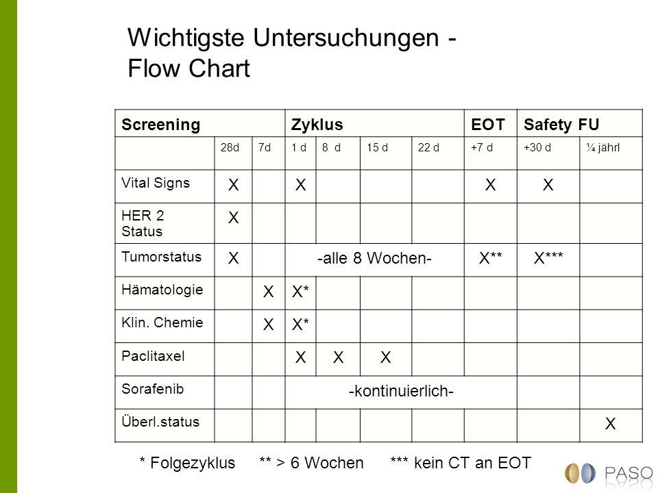 Wichtigste Untersuchungen - Flow Chart ScreeningZyklusEOTSafety FU 28d7d1 d8 d15 d22 d+7 d+30 d¼ jährl Vital Signs XXXX HER 2 Status X Tumorstatus X-a