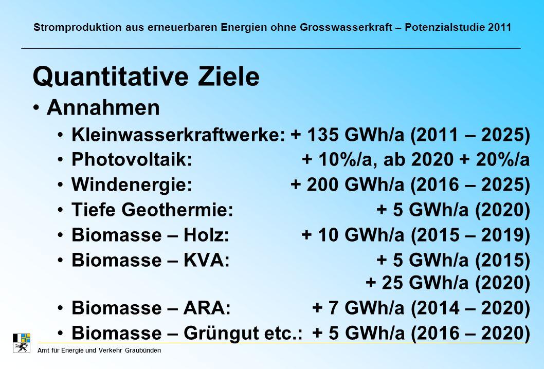 Amt für Energie und Verkehr Graubünden Stromproduktion aus erneuerbaren Energien ohne Grosswasserkraft – Potenzialstudie 2011 Annahmen Kleinwasserkraftwerke:+ 135 GWh/a (2011 – 2025) Photovoltaik:+ 10%/a, ab 2020 + 20%/a Windenergie: + 200 GWh/a (2016 – 2025) Tiefe Geothermie: + 5 GWh/a (2020) Biomasse – Holz: + 10 GWh/a (2015 – 2019) Biomasse – KVA: + 5 GWh/a (2015) + 25 GWh/a (2020) Biomasse – ARA: + 7 GWh/a (2014 – 2020) Biomasse – Grüngut etc.: + 5 GWh/a (2016 – 2020) Quantitative Ziele