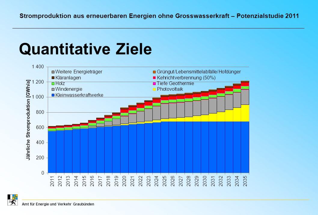 Amt für Energie und Verkehr Graubünden Stromproduktion aus erneuerbaren Energien ohne Grosswasserkraft – Potenzialstudie 2011 Quantitative Ziele