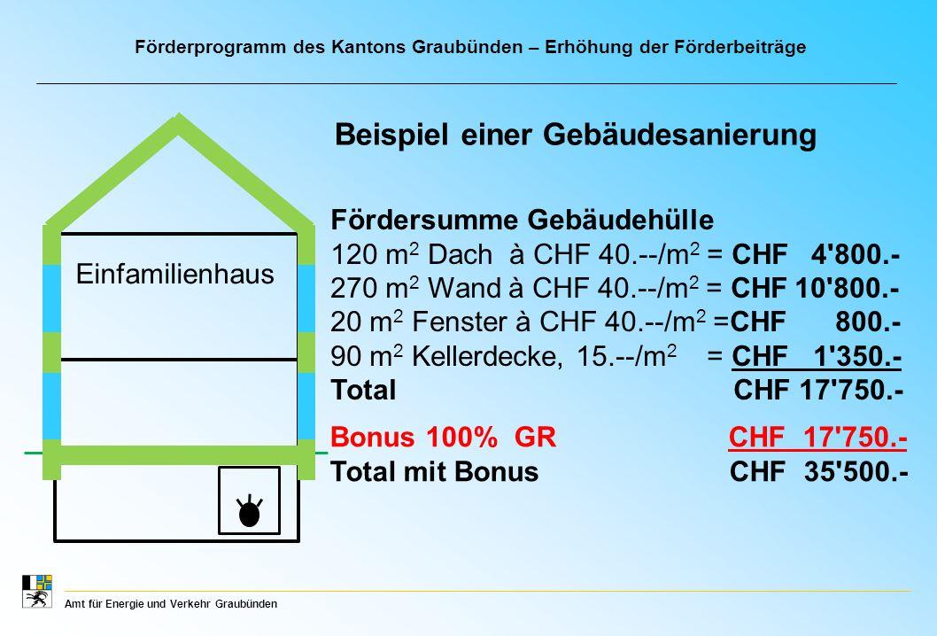 Amt für Energie und Verkehr Graubünden Beispiel einer Gebäudesanierung Einfamilienhaus Fördersumme Gebäudehülle 120 m 2 Dach à CHF 40.--/m 2 = CHF 4 800.- 270 m 2 Wand à CHF 40.--/m 2 = CHF 10 800.- 20 m 2 Fenster à CHF 40.--/m 2 =CHF 800.- 90 m 2 Kellerdecke, 15.--/m 2 = CHF 1 350.- Total CHF 17 750.- Bonus 100% GR CHF 17 750.- Total mit Bonus CHF 35 500.- Förderprogramm des Kantons Graubünden – Erhöhung der Förderbeiträge