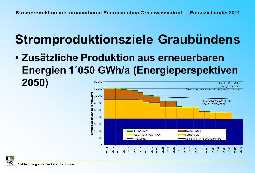 Amt für Energie und Verkehr Graubünden Stromproduktion aus erneuerbaren Energien ohne Grosswasserkraft – Potenzialstudie 2011 Zusätzliche Produktion aus erneuerbaren Energien 1´050 GWh/a (Energieperspektiven 2050) Stromproduktionsziele Graubündens