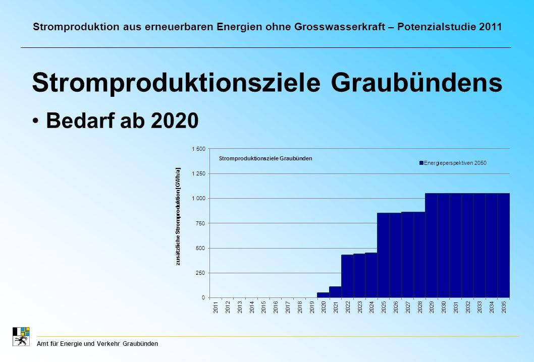 Amt für Energie und Verkehr Graubünden Stromproduktion aus erneuerbaren Energien ohne Grosswasserkraft – Potenzialstudie 2011 Quantitative Ziele Steigerung um 1´050 GWh/a realistisch weitere Steigerung nur durch Photovoltaik