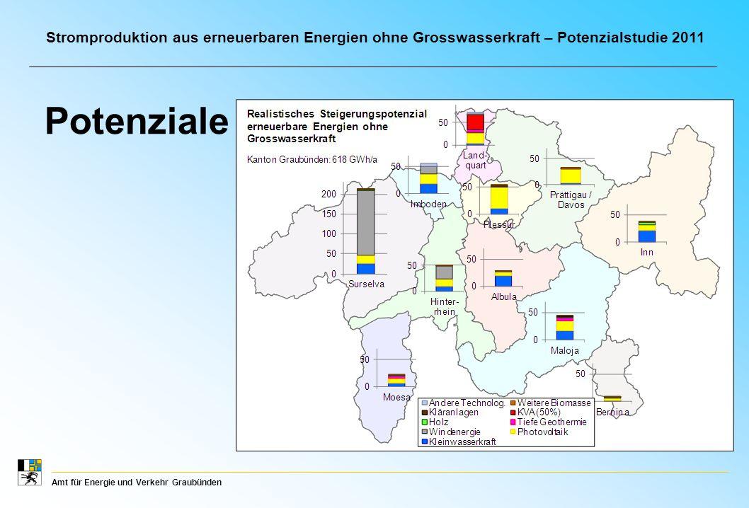 Amt für Energie und Verkehr Graubünden Stromproduktion aus erneuerbaren Energien ohne Grosswasserkraft – Potenzialstudie 2011 Potenziale