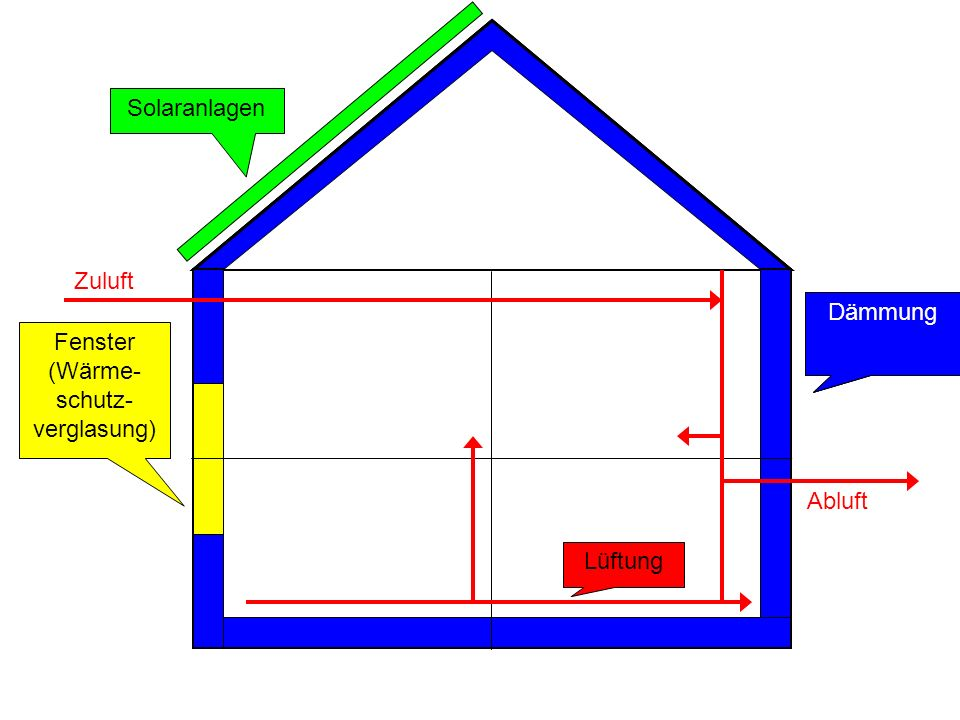 Dämmung Fenster (Wärme- schutz- verglasung) Lüftung Solaranlagen Zuluft Abluft