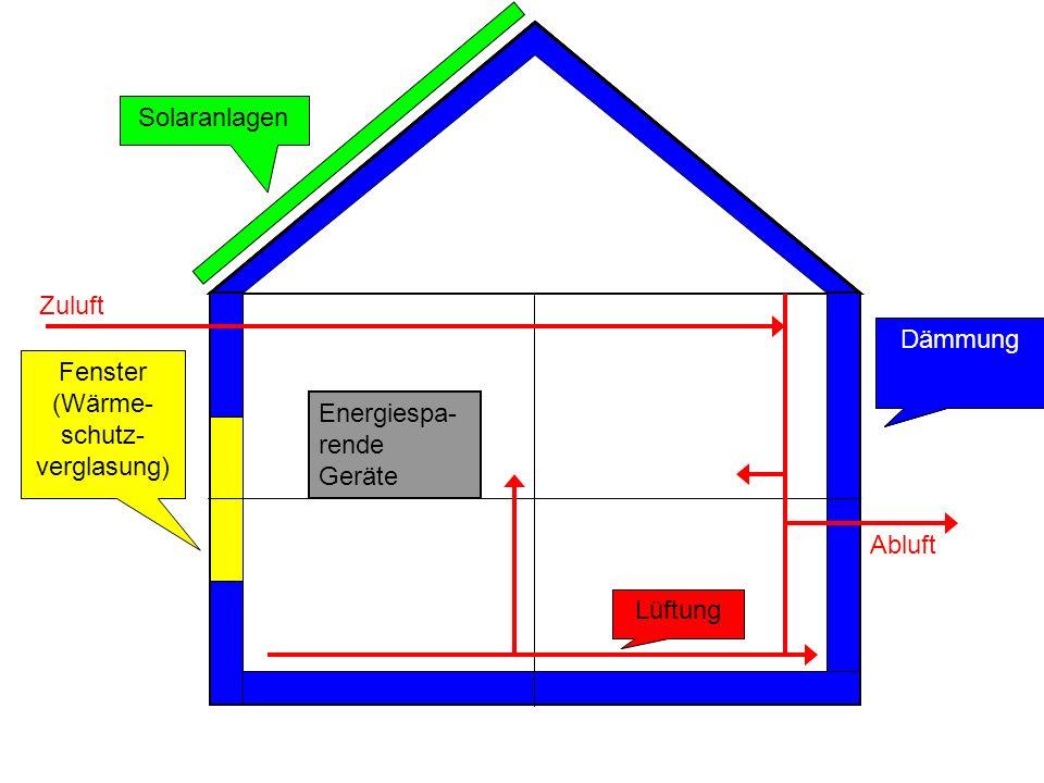 Dämmung Fenster (Wärme- schutz- verglasung) Lüftung Solaranlagen Zuluft Abluft Energiespa- rende Geräte