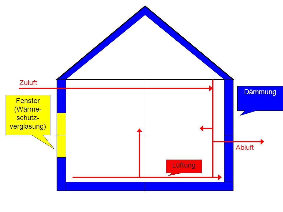 Dämmung Fenster (Wärme- schutz- verglasung) Lüftung Zuluft Abluft
