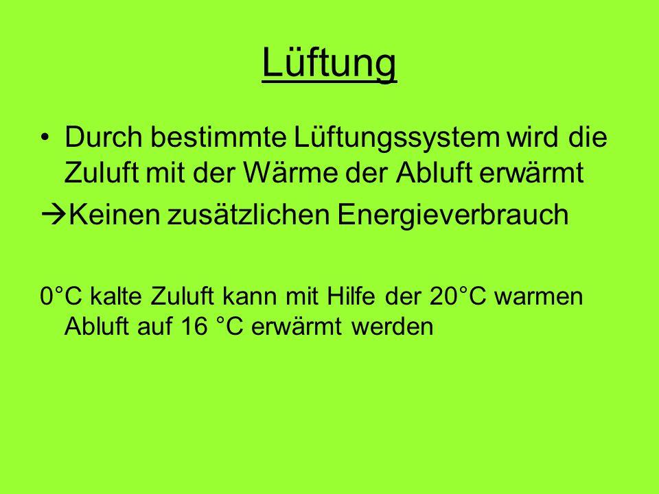 Lüftung Durch bestimmte Lüftungssystem wird die Zuluft mit der Wärme der Abluft erwärmt Keinen zusätzlichen Energieverbrauch 0°C kalte Zuluft kann mit