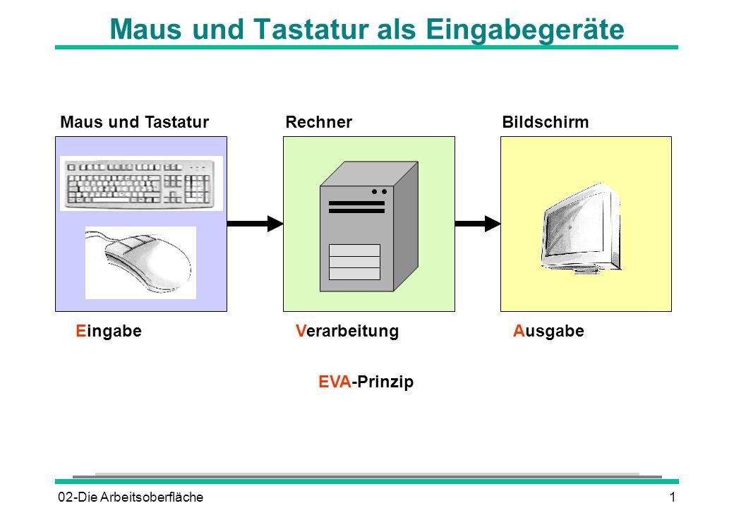 02-Die Arbeitsoberfläche1 Maus und Tastatur als Eingabegeräte RechnerMaus und TastaturBildschirm EingabeVerarbeitungAusgabe EVA-Prinzip