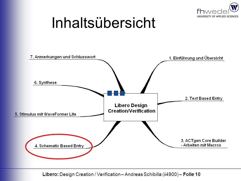 Libero: Design Creation / Verification – Andreas Schibilla (ii4900) – Folie 10 Inhaltsübersicht