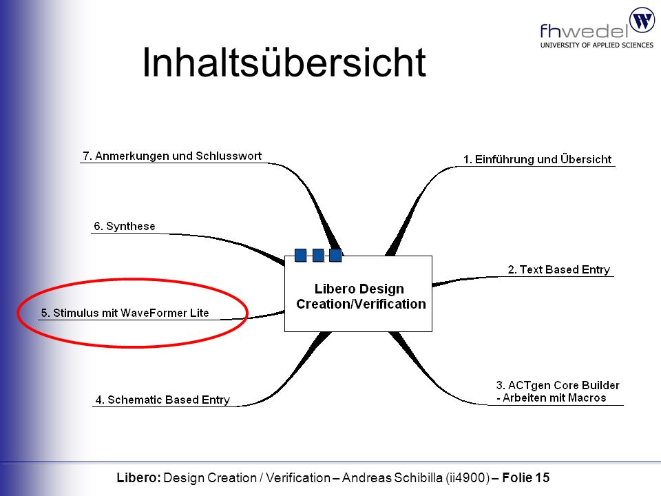 Libero: Design Creation / Verification – Andreas Schibilla (ii4900) – Folie 15 Inhaltsübersicht