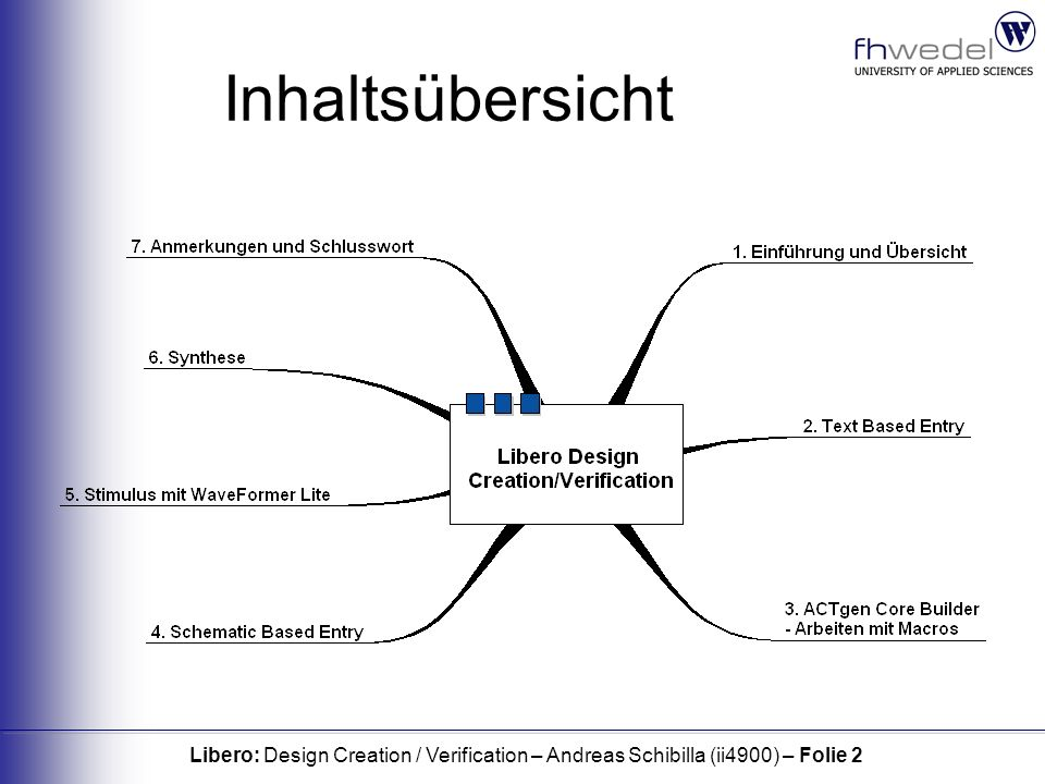 Libero: Design Creation / Verification – Andreas Schibilla (ii4900) – Folie 2 Inhaltsübersicht