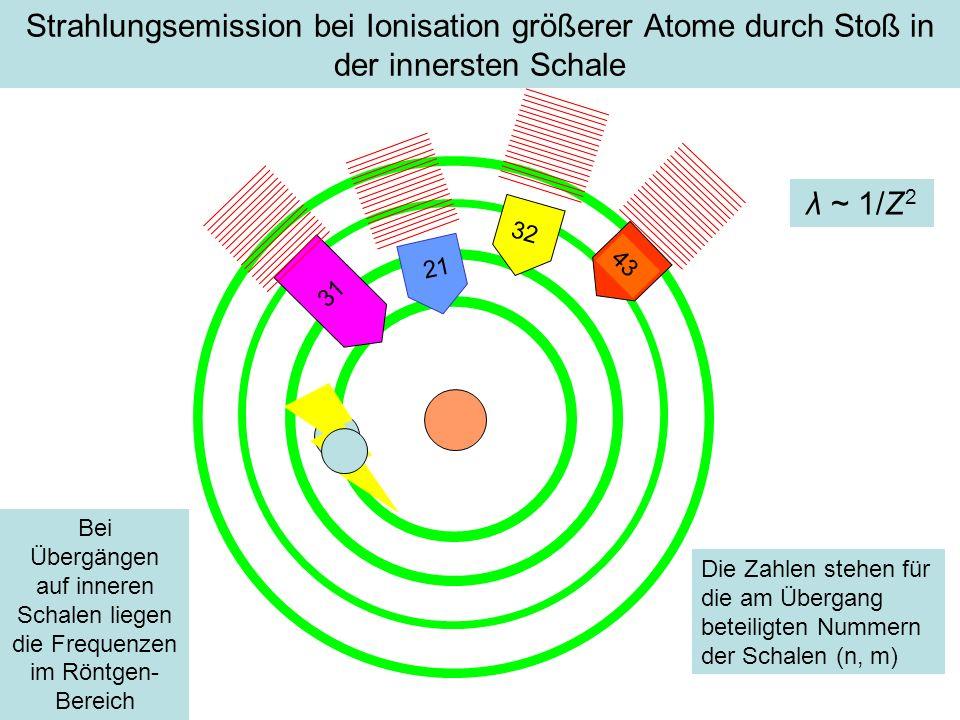Strahlungsemission bei Ionisation größerer Atome durch Stoß in der innersten Schale 31 32 43 Die Zahlen stehen für die am Übergang beteiligten Nummern