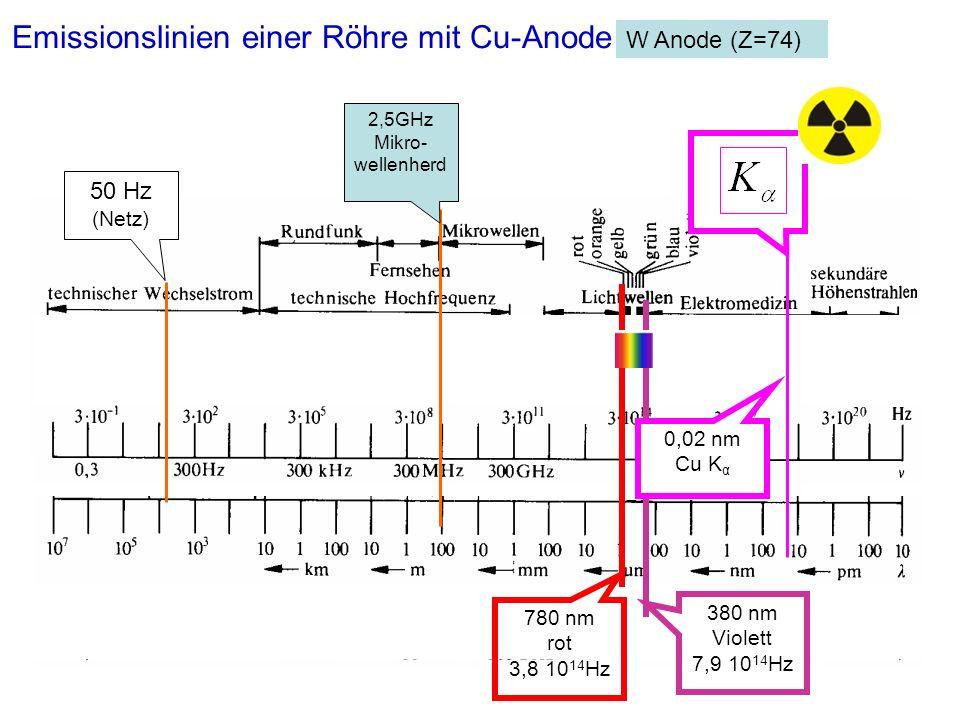 2,5GHz Mikro- wellenherd 50 Hz (Netz) 380 nm Violett 7,9 10 14 Hz 780 nm rot 3,8 10 14 Hz Emissionslinien einer Röhre mit Cu-Anode W Anode (Z=74) 0,02