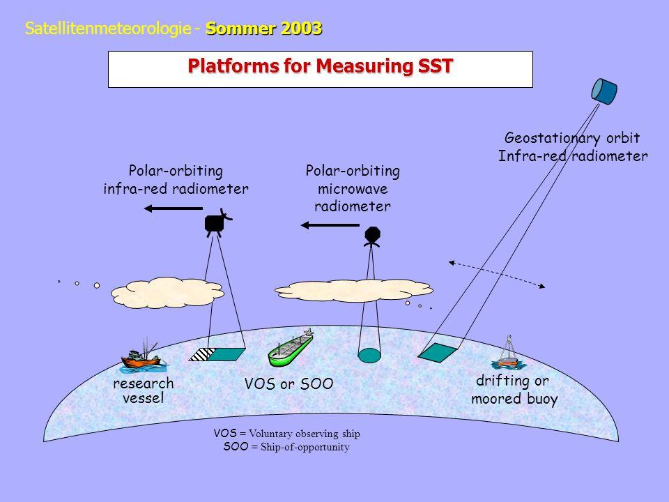 Sommer 2003 Satellitenmeteorologie - Sommer 2003 Measuring SST: Sampling issues